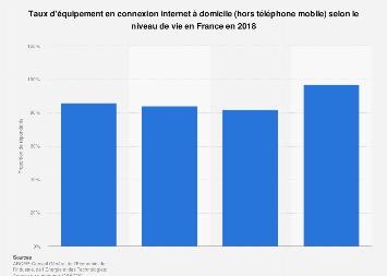Équipement en connexion internet à domicile selon le niveau de vie en France 2018