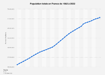 Population totale de la France 2004-2019