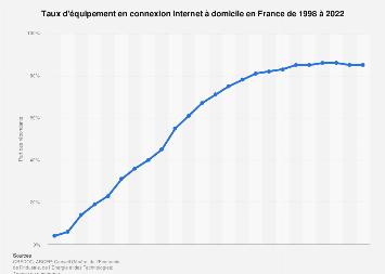 Équipement en connexion Internet à domicile en France 1998-2018