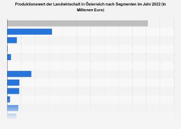 Produktionswert der Landwirtschaft in Österreich nach Segmenten 2018