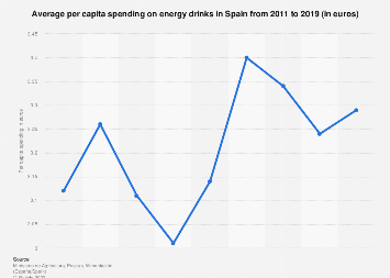 Per capita expenditure on energy drinks in Spain 2011-2015