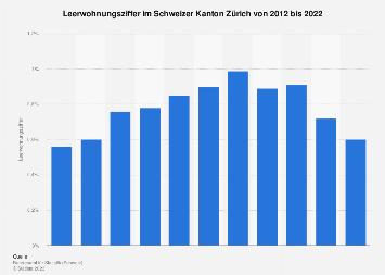 Leerwohnungsziffer im Schweizer Kanton Zürich bis 2019