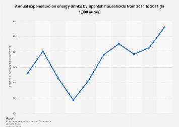 Household expenditure on energy drinks in Spain 2011-2016