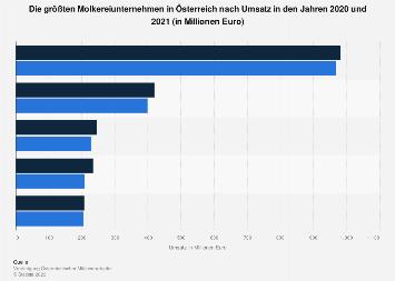 Größte Molkereiunternehmen in Österreich nach Umsatz 2017