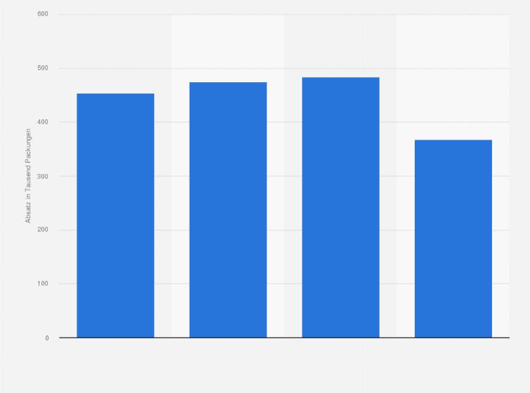 Pille Danach Absatz In Deutschland Bis 2015 Statistik