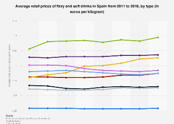 Soft drinks and fizzy water average retail prices Spain 2011-2016, by type