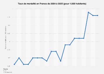 Taux de mortalité en France 2004-2018