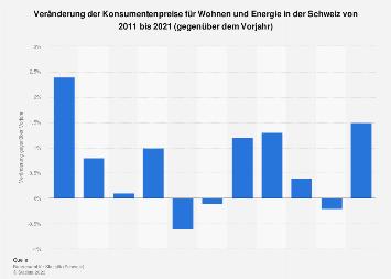 Konsumentenpreise für Wohnen und Energie in der Schweiz bis 2018