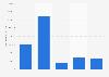 Population française par groupe d'âge 2006-2019