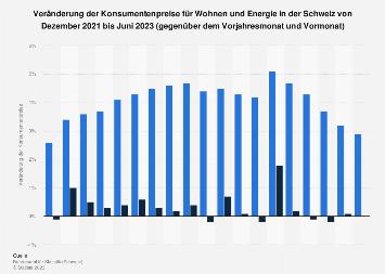 Konsumentenpreise für Wohnen & Energie in der Schweiz nach Monaten bis September 2018