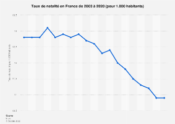 Taux de natalité en France 2003-2018