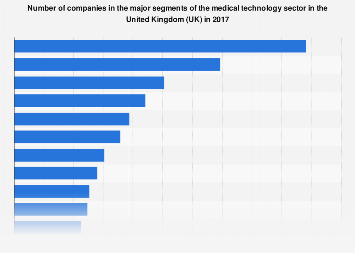 Medical technology: companies in the major segments in the United Kingdom (UK) 2017