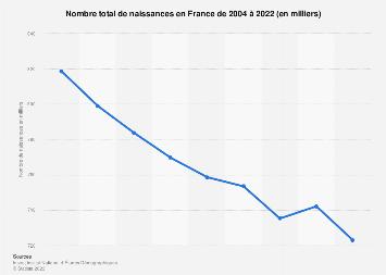 Nombre de naissances en France 2004-2017