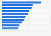 Umsatz der führenden Pharma- und Biotechnologieunternehmen weltweit 2014