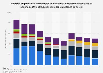 Empresas de telecomunicaciones: gasto publicitario por operador España 2010-2017
