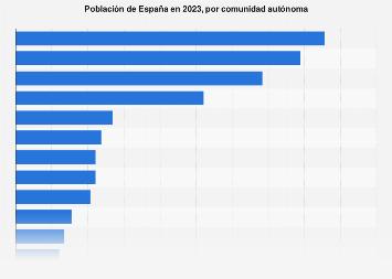 Población de España por comunidad autónoma 2018