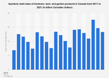 Quarterly retail sales of hardware, lawn and garden products in Canada 2013-2016