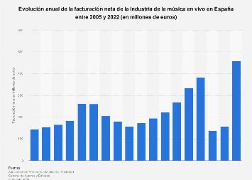 Facturación neta de la industria de la música en vivo España 2005-2018