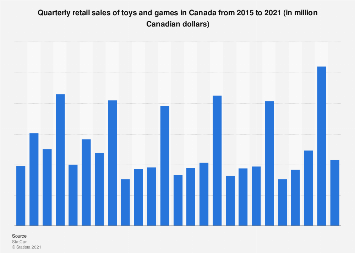 Quarterly retail sales of toys, games and hobby supplies in Canada 2013-2016