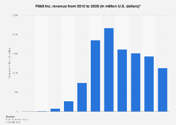 Fitbit Inc. revenue 2010-2017