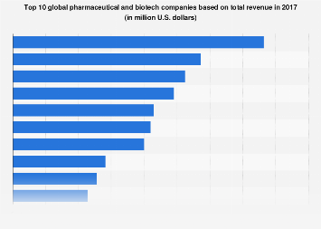 Global leading pharma and biotech companies by total revenue in 2017