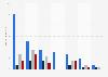 Anzahl der Facebook-Accounts von Parteimitgliedern in der Schweiz nach Pflege 2015