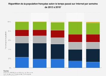Durée hebdomadaire d'utilisation d'Internet en France 2012-2018