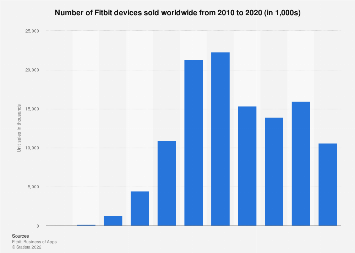 Fitbit unit sales worldwide 2010-2017