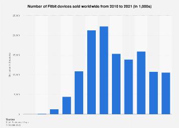 Fitbit unit sales worldwide 2010-2016