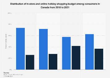 Share of holiday shopping in-store and online in Canada 2017