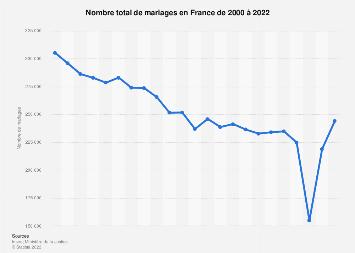 Nombre de mariages en France 2004-2017