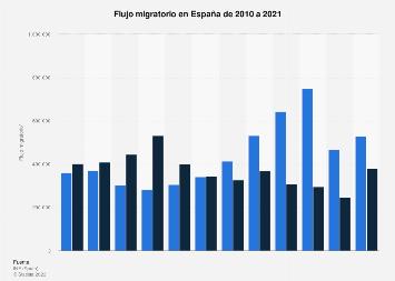 Flujo migratorio en España 2010-2017
