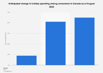 Anticipated change in holiday spending among consumers in Canada 2017