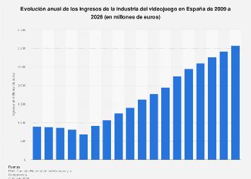 Ingresos anuales de la industria del videojuego España 2009-2022