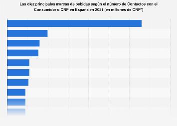 Marcas de bebida líderes según número CRP en España en 2016