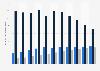 Ingresos por ventas de los videojuegos para consola por tipo España 2013-2022