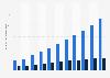 Ingresos por ventas de los juegos online por plataforma España 2014-2023