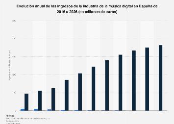 Ingresos anuales de la música digital España 2013-2022