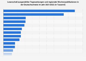 Leserzahlen ausgewählter Tageszeitungen in der deutschen Schweiz bis 2017