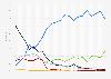 Parts de marché des navigateurs web pour consoles en France 2014-2019