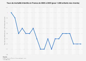 Taux de mortalité infantile en France 2003-2018