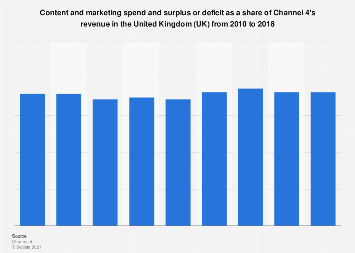 Channel 4's marketing spend and surplus revenue share in the UK 2010-2018