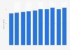 Einnahmen des Tarifverbundes Nordwestschweiz bis 2017