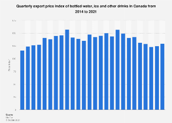 Quarterly export price index of bottled water and soft drinks in Canada 2014-2017