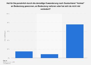 Umfrage zur Veränderung der persönlichen Bedeutung von Heimat durch Zuwanderung 2015