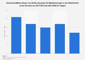 Insertionsdauer für Mietwohnungen in der Schweizer Stadt Zürich bis 2017/2018