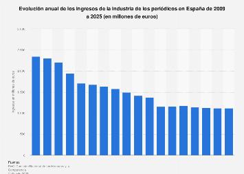Ingresos anuales de la industria de la prensa España 2009-2021