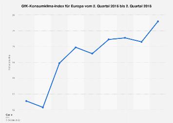 GfK-Konsumklima-Index für Europa bis Q4 2017