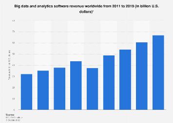 Big data and analytics software market worldwide 2011-2017