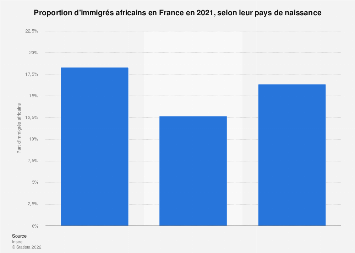 Part d'immigrés africains selon leur pays d'origine en France 2015